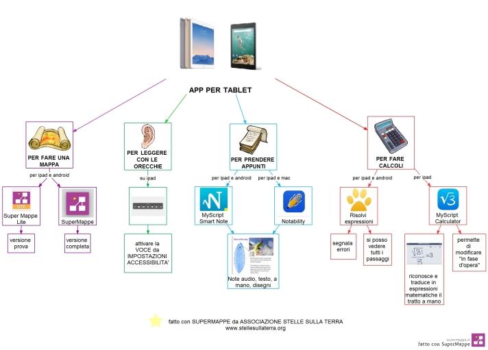 APP tablet STELLE