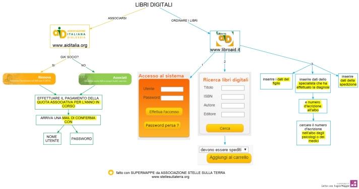 ordinare libri digitali STELLE